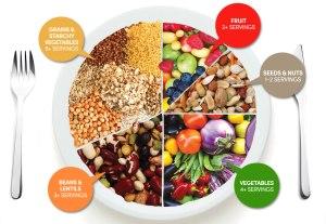Vegetarian Food Pyramid Compliments of ChooseVeg.com